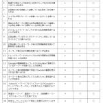 Pandora2(パンドラ2) 980円!!キーワード選定最強ツール